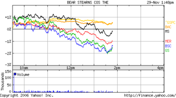 Bd_chart_nov_29_2