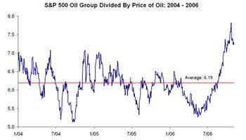 Oil_vs_oil_stocks_1