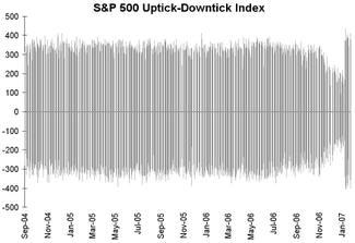 Uptickdowntick