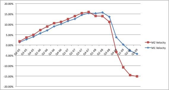 M1 M2 Velocity Growth