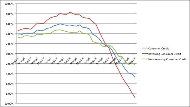 Consumer Credit Growth