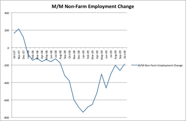 Non-Farm Payroll October