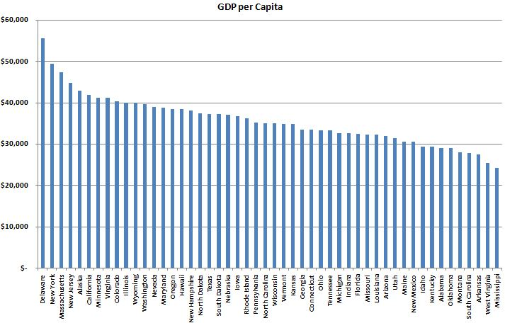 an analysis of gdp per capita Abstract the eu15 countries' real gdp per capita levels adjusted for purchasing  power  1 for an analysis of the initial transition period, see eg fischer et al.