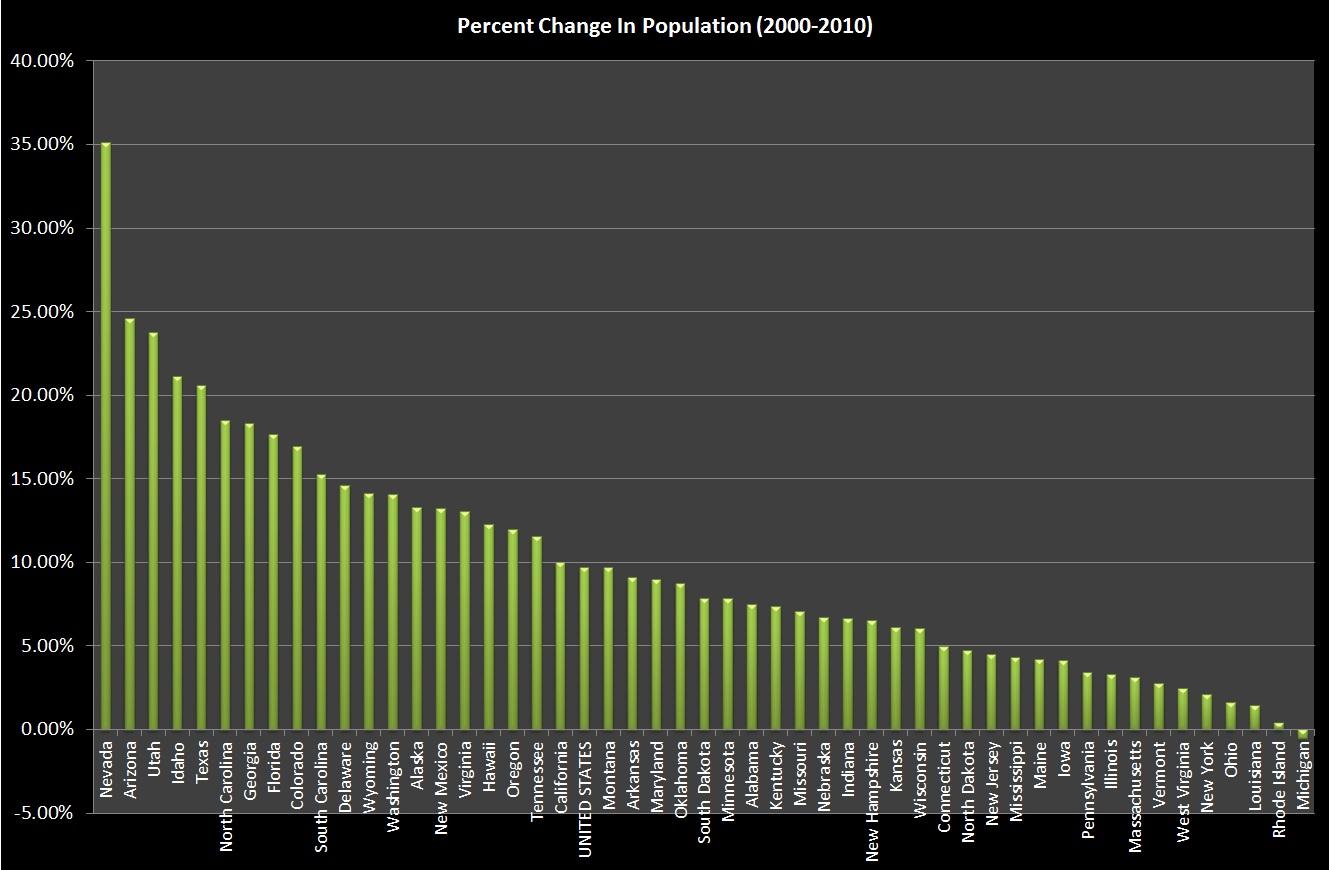 Exploring Montana Projected Statistics for 2015-2018 - Big Sky Words