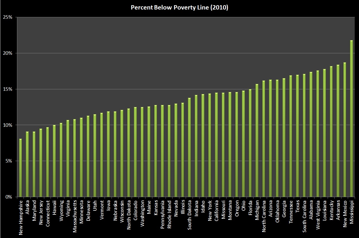 an analysis of poverty in the state of texas The poverty rate for texas for a three-year average (2005-2007) was 164 percent the national poverty rate for 2007 was 125 percent the 287 percent poverty rate for el paso county was the third-highest in the nation for counties with populations of 250,000 or more.
