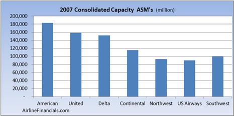analysis of american airlines competitors environment The strong domestic environment within the us is helping southwest to sustain an undeniably strong financial position, and the lifting of the wright amendment and new international service should help keep its passenger revenues robust.