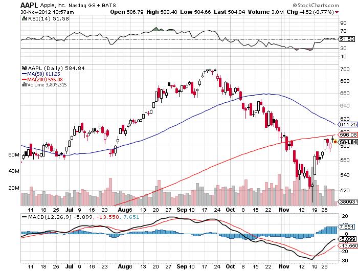 AAPL chart Nov 30