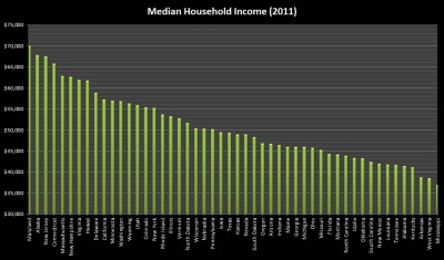 Source (September, 2012): From the Census Bureau's American Community Survey for 2011, median household income