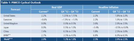PIMCO 2013 GDP Outlook