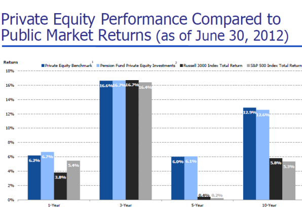 Pvt Equity vs markets