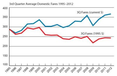 Airline ticket price since 1995