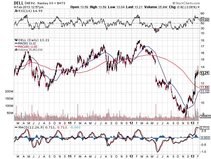 Dell Chart Feb 4 12