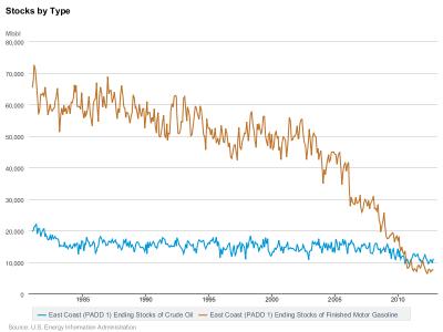 PADD1 chart 2-27-2013