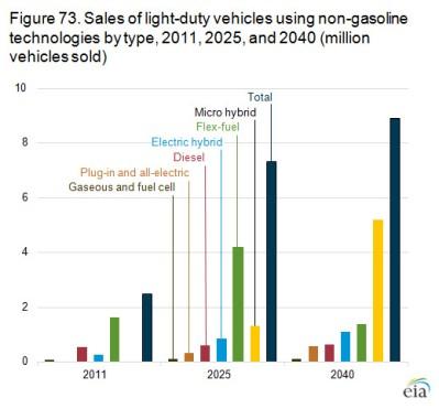 EIA-AEO2013-green cars