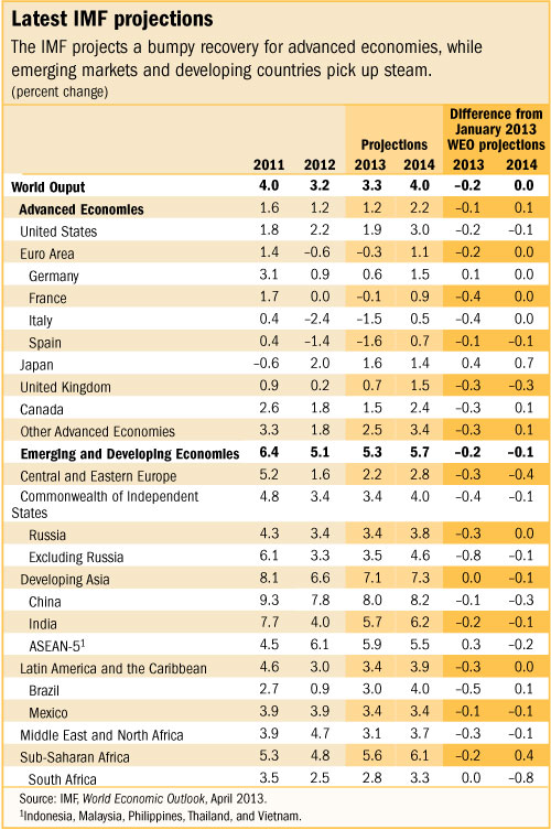 IMF WEO GDP projections 4-2013