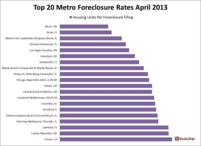 metro_foreclosure_rates_top_20_april_2013