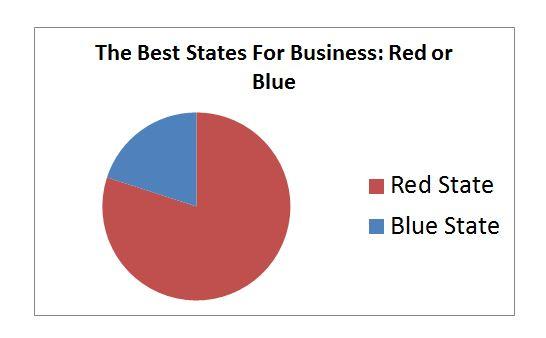 Best States