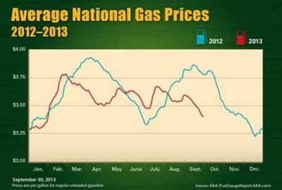AAA Gas Price 9-30-2013