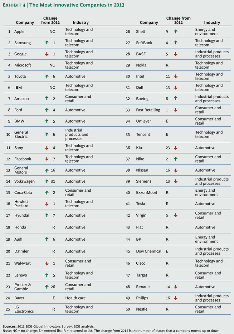 The World S Most Innovative Companies Topped By Tech