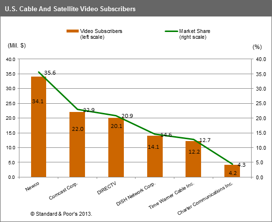 PAY TV Market chart