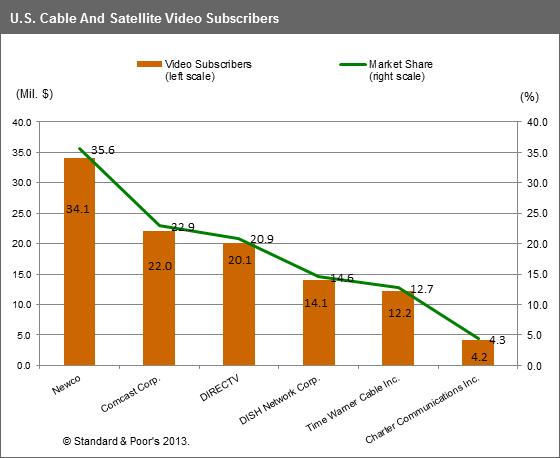 PAY TV Market chart