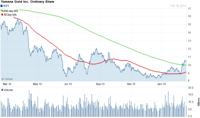 Auy Stock Quote Classy Yamana Gold Cuts Dividend But Stock Price Holds Up  Yamana Gold