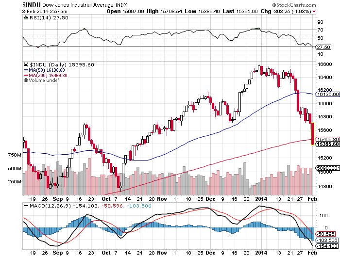 DJIA 200 day MA Feb 3