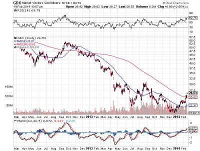 GDX 2 yr chart