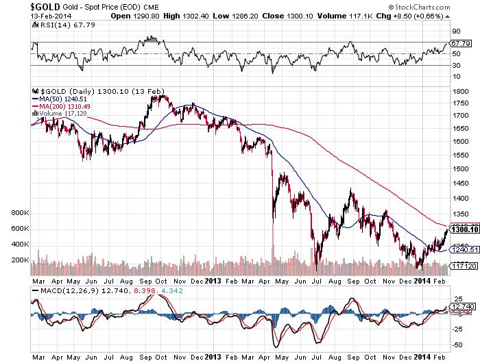 Gold 2 year chart