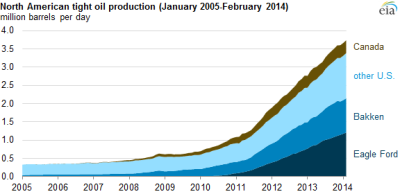 EIA-tight oil production - March 14