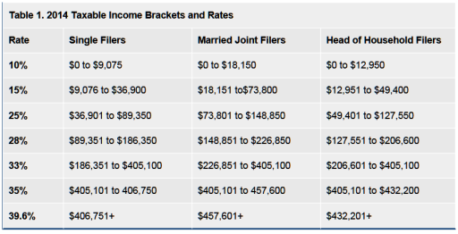 IRS 2014 Brackets