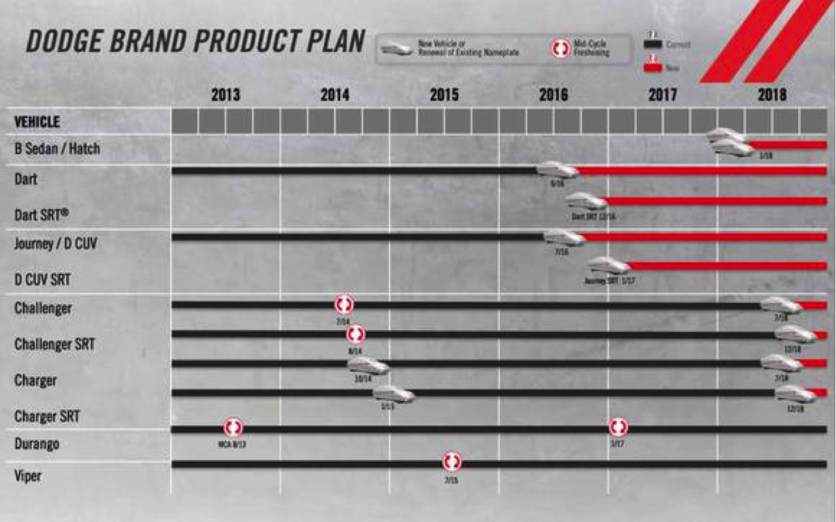 Dodge s 2014 five year product plan source fiat chrysler