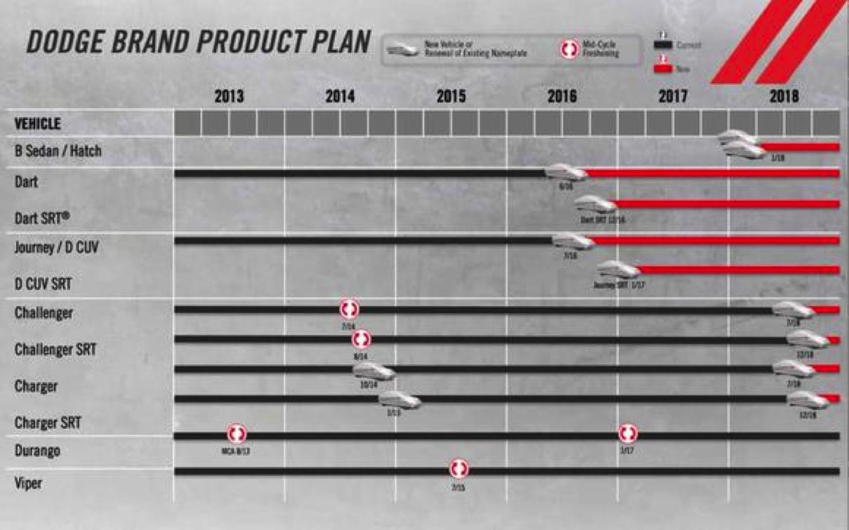 Dodge Product Plan on 05 Dodge Avenger