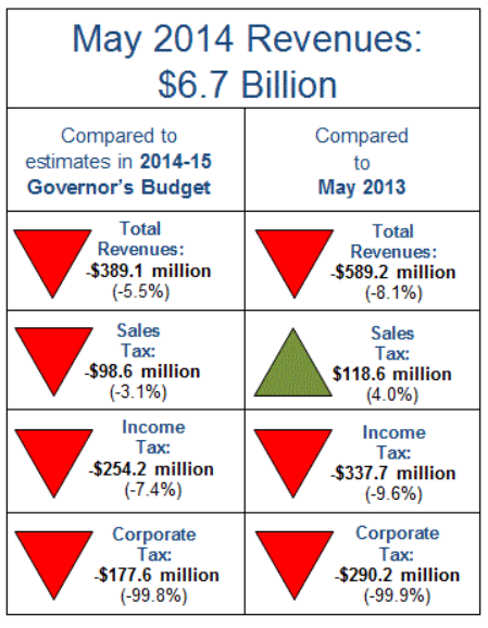 California tax receipts in   May 2014