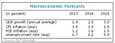 IMF outlook 2015