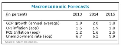 IMF outlook 2015