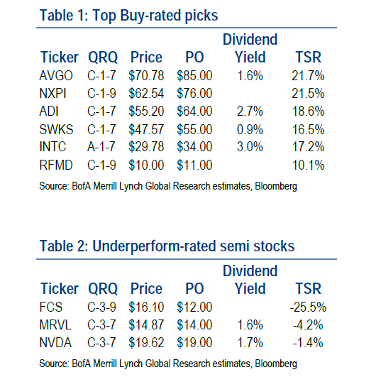 Nxpi Stock Quote: Merrill Lynch's Top Semiconductor Stock Picks: Intel