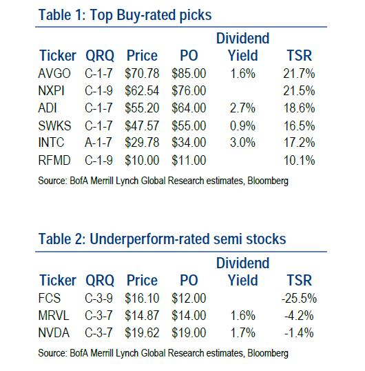 Merrill Lynch Chip Stocks June 19