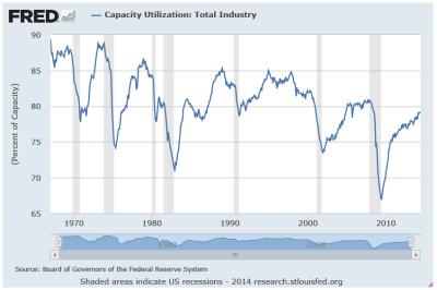 Capacity chart June 2014
