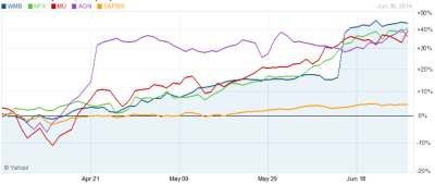 Q2 2014 SP 500 Top gainers