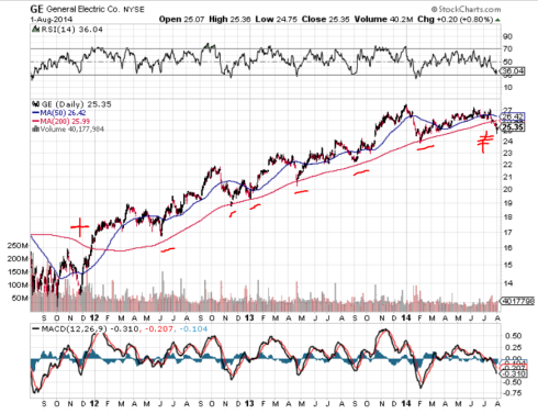 GE 200 day MA chart
