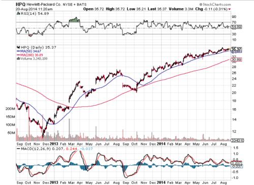 HPQ chart Aug 20
