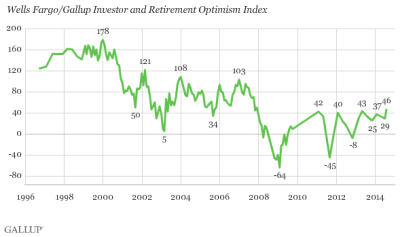 Gallup Investor Optimism 9-26-2014