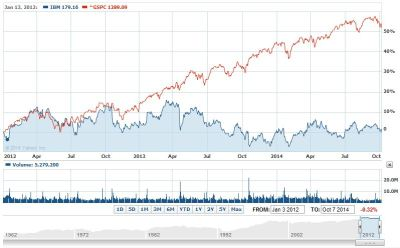 IBM_chart2