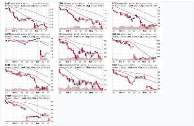 10 Seriously Damaged Stocks NOV 18