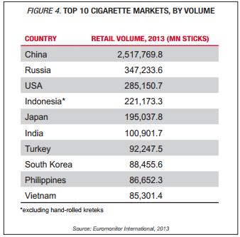 China cigarette volume 2013