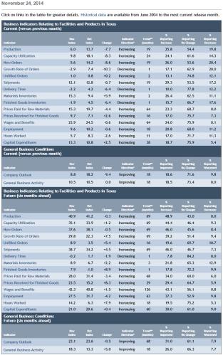 NOV14 Dallas Fed table