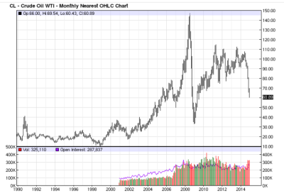 2nd Worst Oil Chart ever