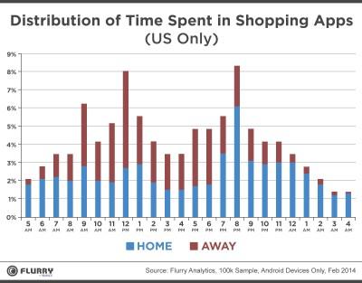ShoppingDistribution-Flurry