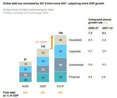McKinsey Global Debt